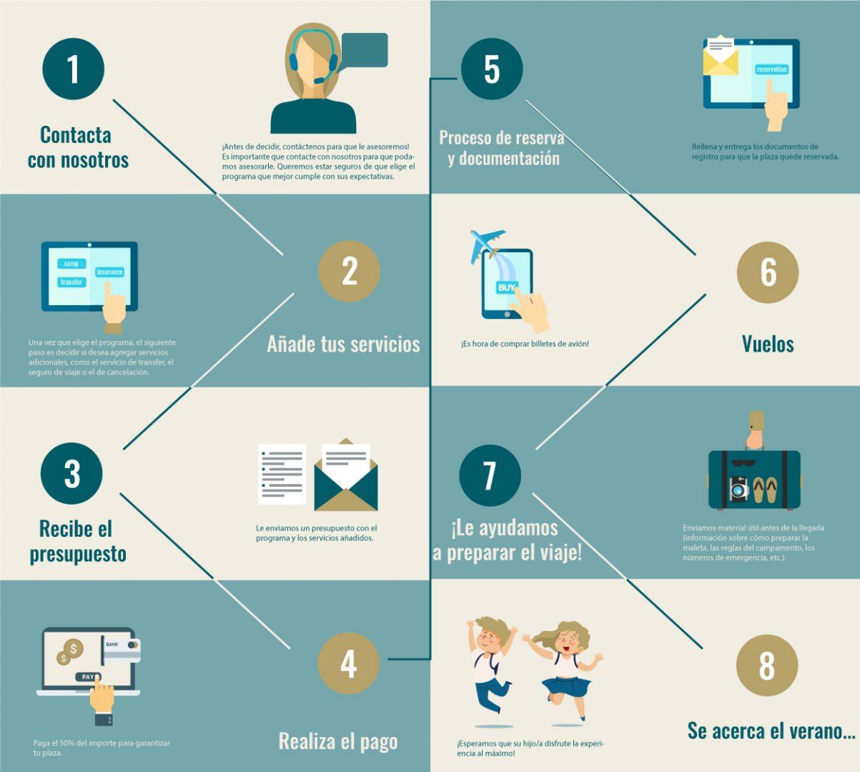 info spanish - Proceso de reserva Ertheo