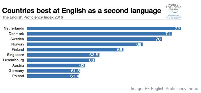 Best countries at ESL - Aprender un segundo idioma desde niño - Ertheo Education and Sports