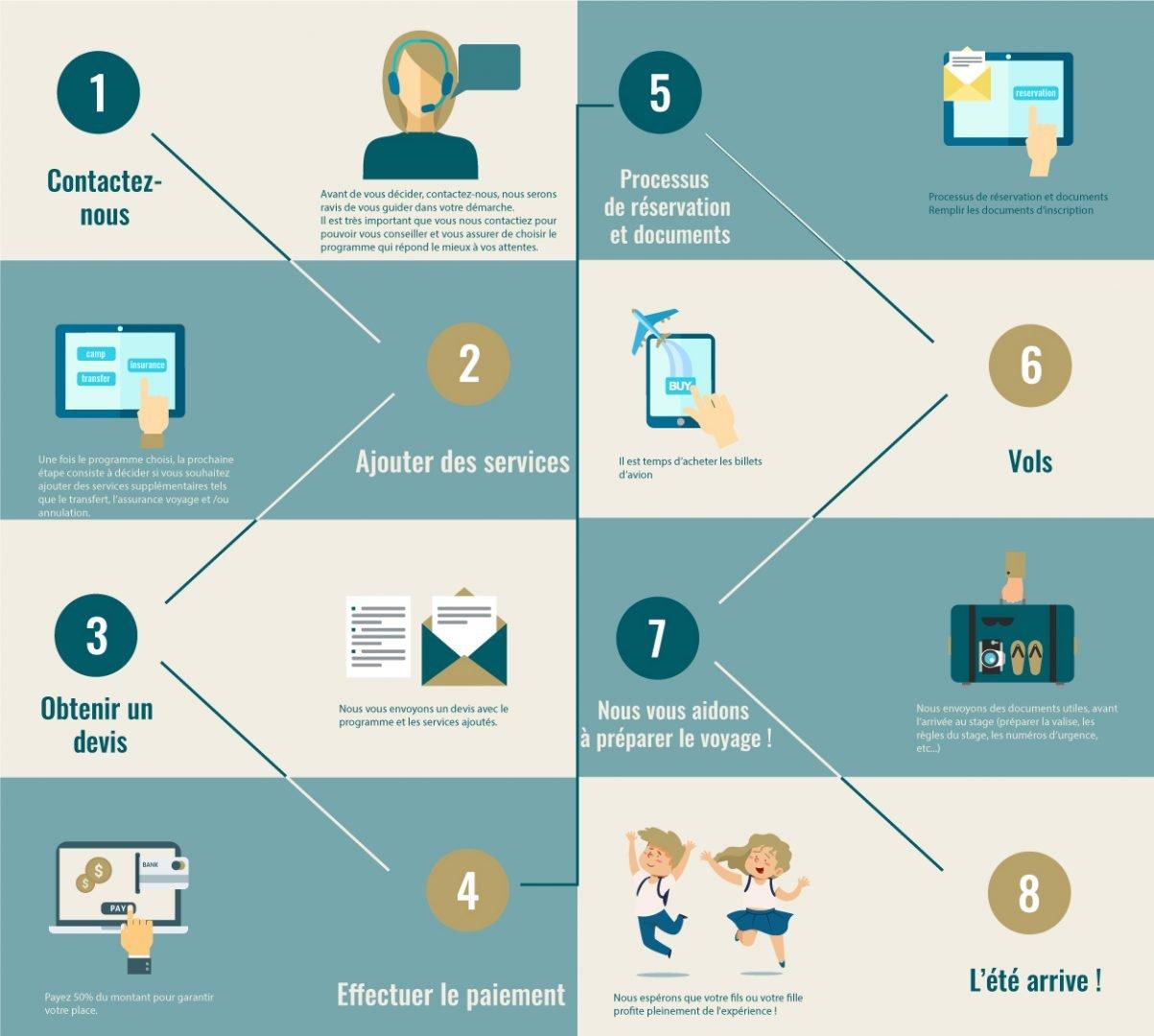 info french - Processus de réservation Ertheo