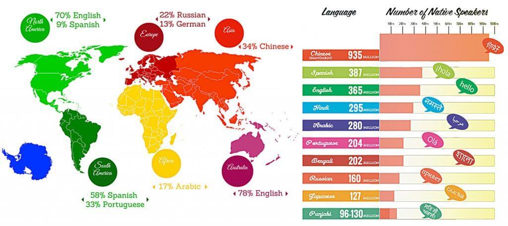languages in the world 1024x457 - Aprender un segundo idioma desde niño - Ertheo Education and Sports