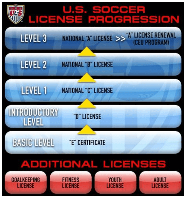 US soccer license progression - How to choose a soccer academy -  A complete guide from Ertheo