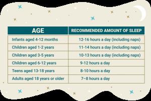 chart 300x202 - ¿Cuanto sueño necesitan los deportistas adolescentes?